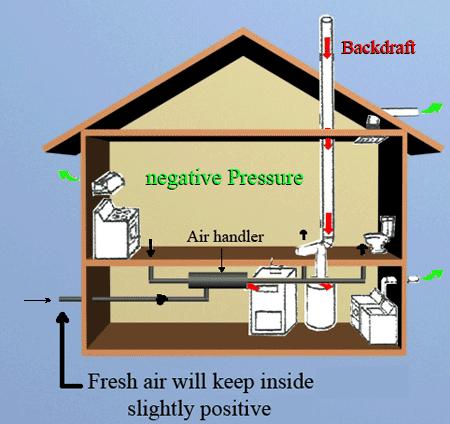 اتاق negative pressure