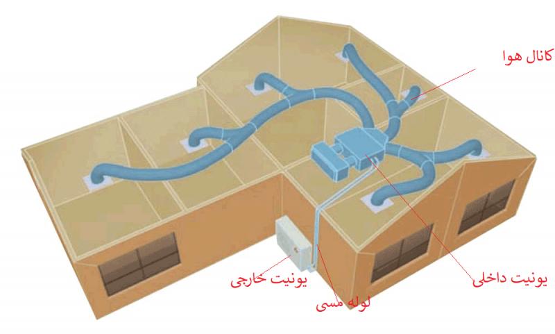 جزئیات و ساختار اسپلیت داکت